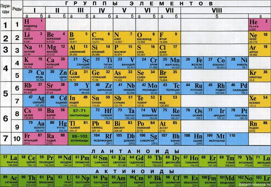 Периодическая система Д.И. Менделеева