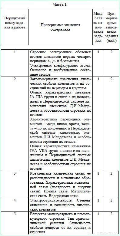Вариант егэ по химии 2016 года