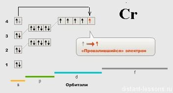 электронная конфигурация атома хрома