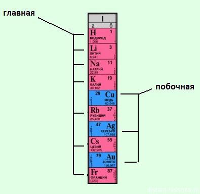 подгруппы периодической системы элементов