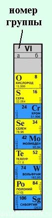 группы периодической системы
