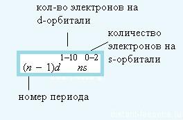 формула d-элементов