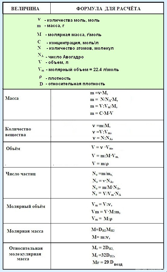 Основные формулы для решения задач по химии