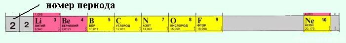 периодическая система элементов