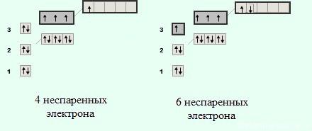 электронная конфигурация серы