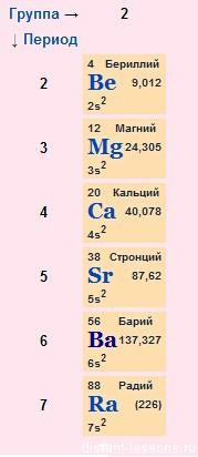2-я группа главная подгруппа