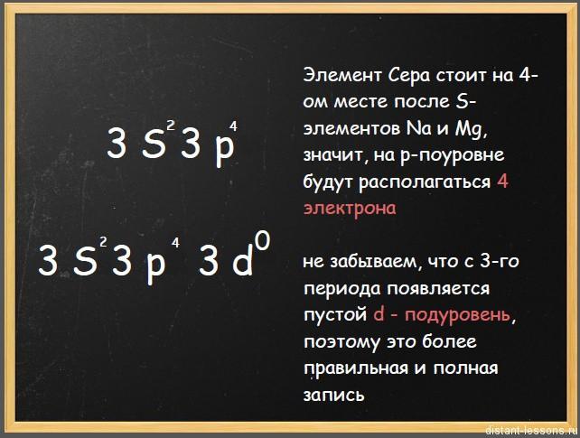 схема строения атома