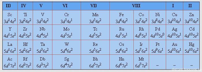 электронная конфигурация d-элементов