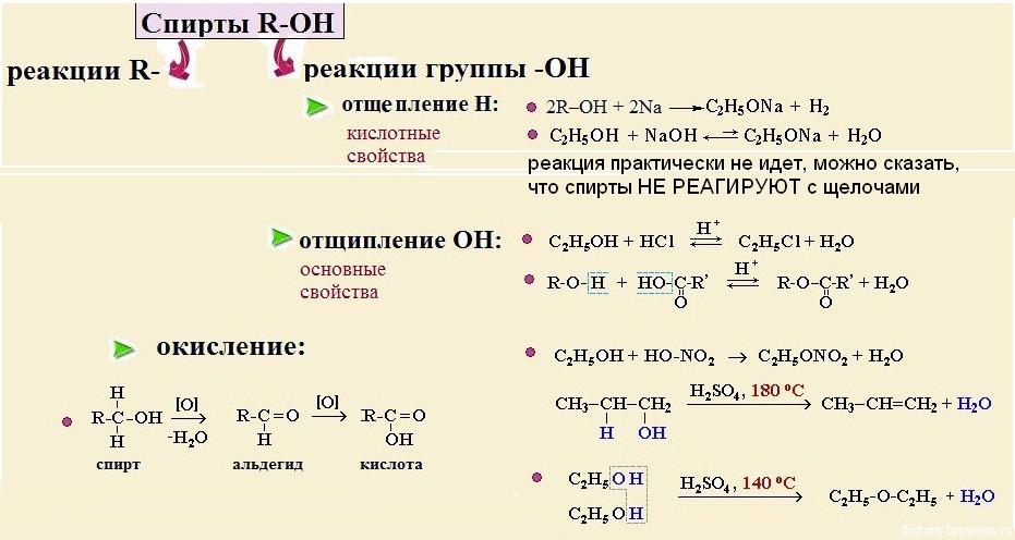 Почему этиловый спирт нейтрализует метиловый