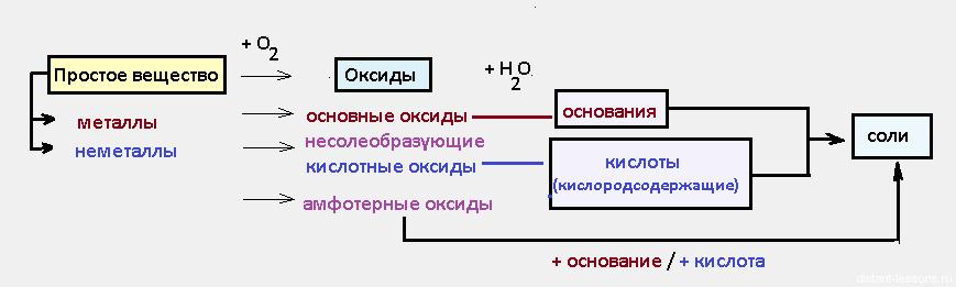 классификация неорганических веществ1 Химические свойства оксидов