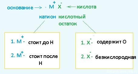 электролиз растворов солей