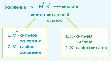 схема гидролиза