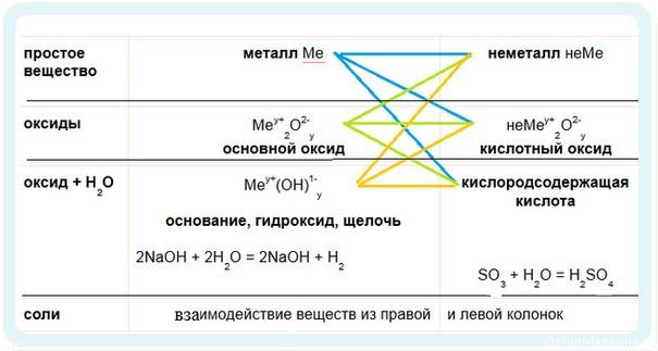 неорганические соединения