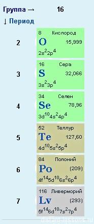 6-я группа главная подгруппа