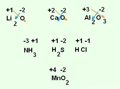 схема окислительно-восстановительной реакции