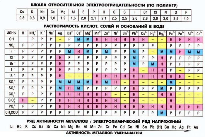 электрохимический ряд напряжений