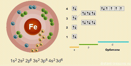атом железа