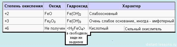 свойства соединений железа