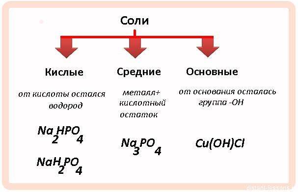 средние, кислые и основные