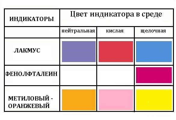 цвета индикаторов