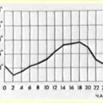 Теплорегуляция