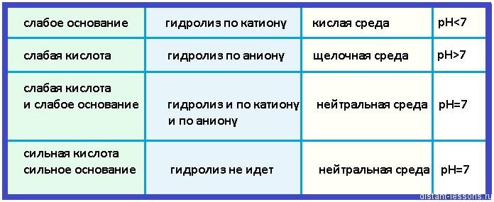 таблица среды химия определение