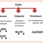 Кислые и средние соли