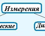 измерение