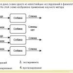 Вопрос А1 ГИА по биологии