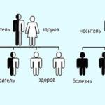 Закономерности наследственности
