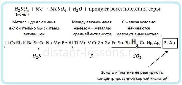 кислоты - окислители
