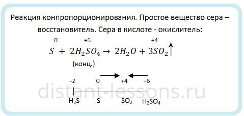 кислоты -окислители